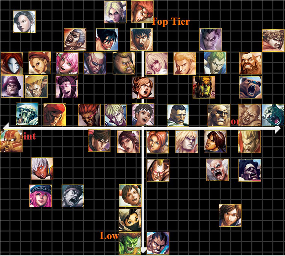Tampa Bison's Street Fighter X Tekken tier list