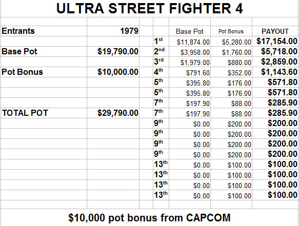 EVO 2014 estimated prize payout - image #1