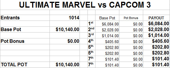 EVO 2014 estimated prize payout - image #2