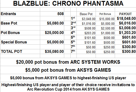 EVO 2014 estimated prize payout - image #4