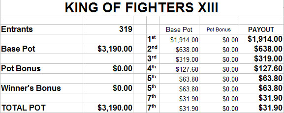 EVO 2014 estimated prize payout - image #6