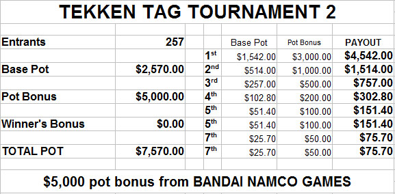 EVO 2014 estimated prize payout - image #8