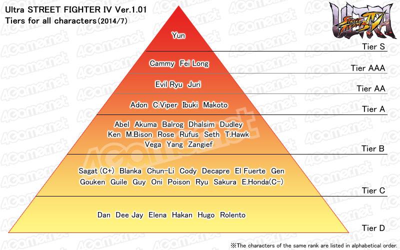 Pin ssb4 tier list on pinterest