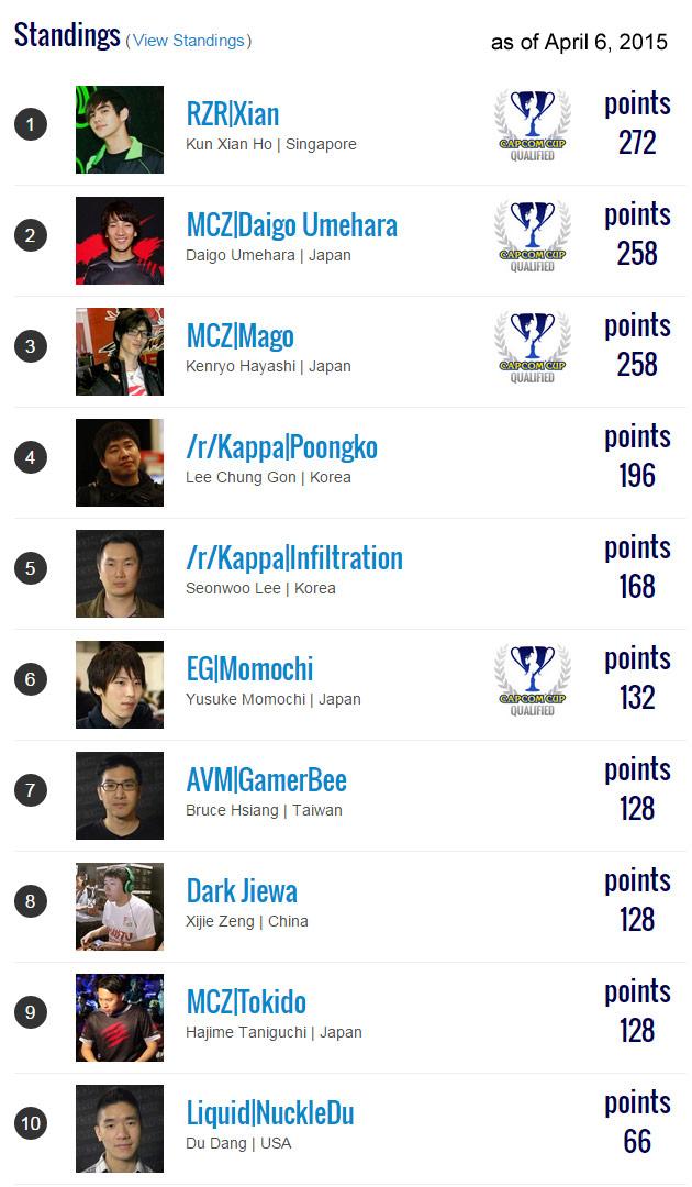 Capcom Pro Tour Standings