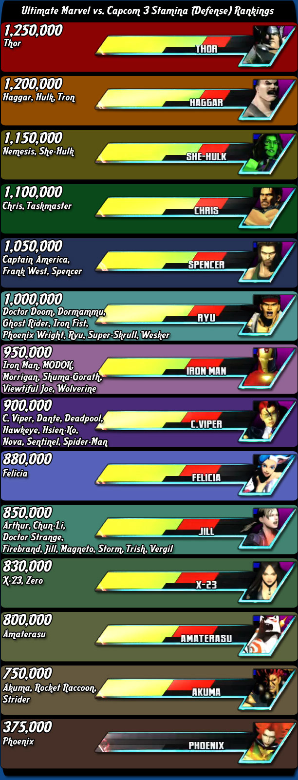 Stamina (Health) rankings for Ultimate Marvel vs. Capcom 3