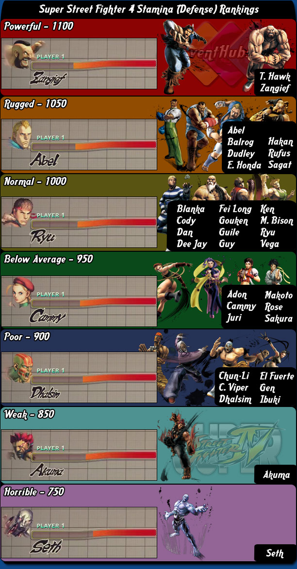 Stamina (Defense) character rankings for Super Street Fighter 4