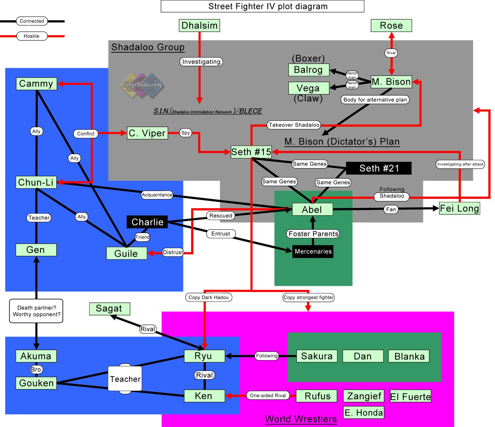Street Fighter 4 plot chart diagram