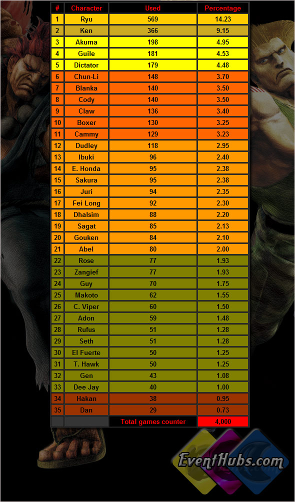 Round 2 online character usage Super Street Fighter 4 numbers