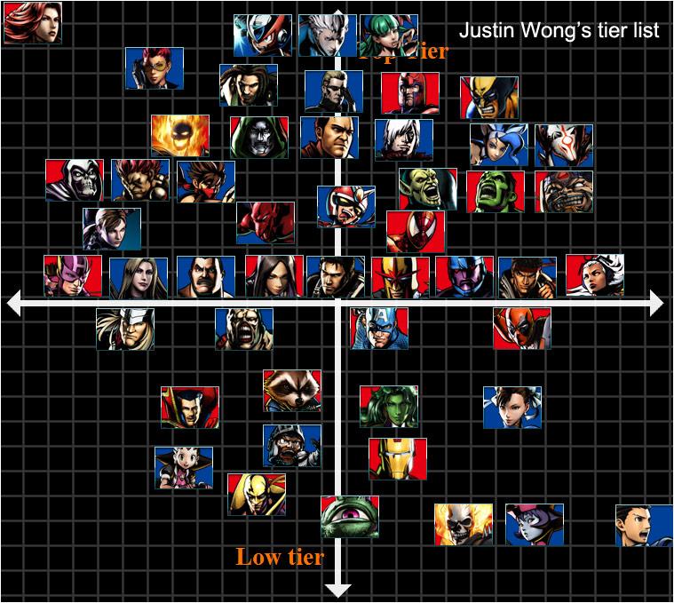 EG Justin Wong's Ultimate Marvel vs. Capcom 3 tier list
