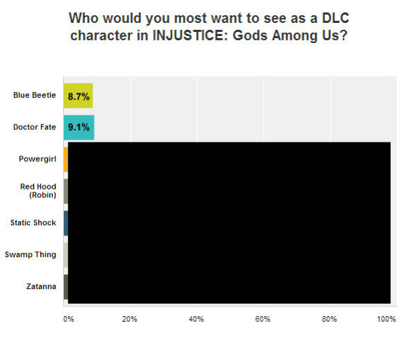 Poll results for Injustice: Gods Among Us DLC showing lowest voted character