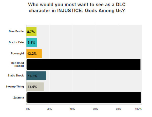 Poll results for Injustice: Gods Among Us DLC showing 5th highest voted character