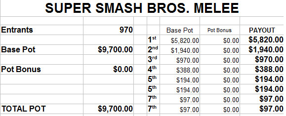 EVO 2014 estimated prize payout - image #3