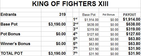 EVO 2014 estimated prize payout - image #6