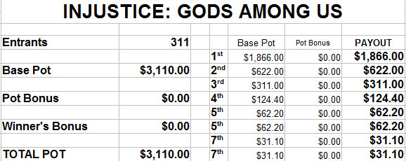 EVO 2014 estimated prize payout - image #7