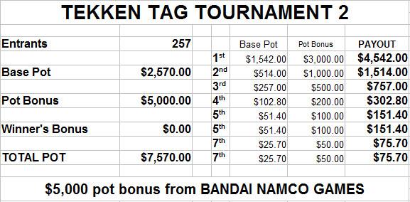EVO 2014 estimated prize payout - image #8