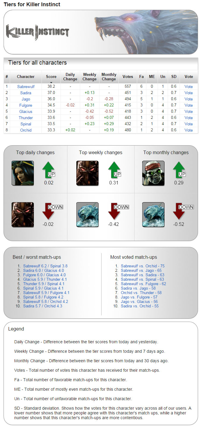 Archived tiers for Killer Instinct - Tiers Screenshot - Oct. 19th, 2014