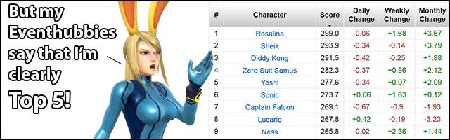 zero suit samus isn t top 5 full smash 4 tier list from japanese