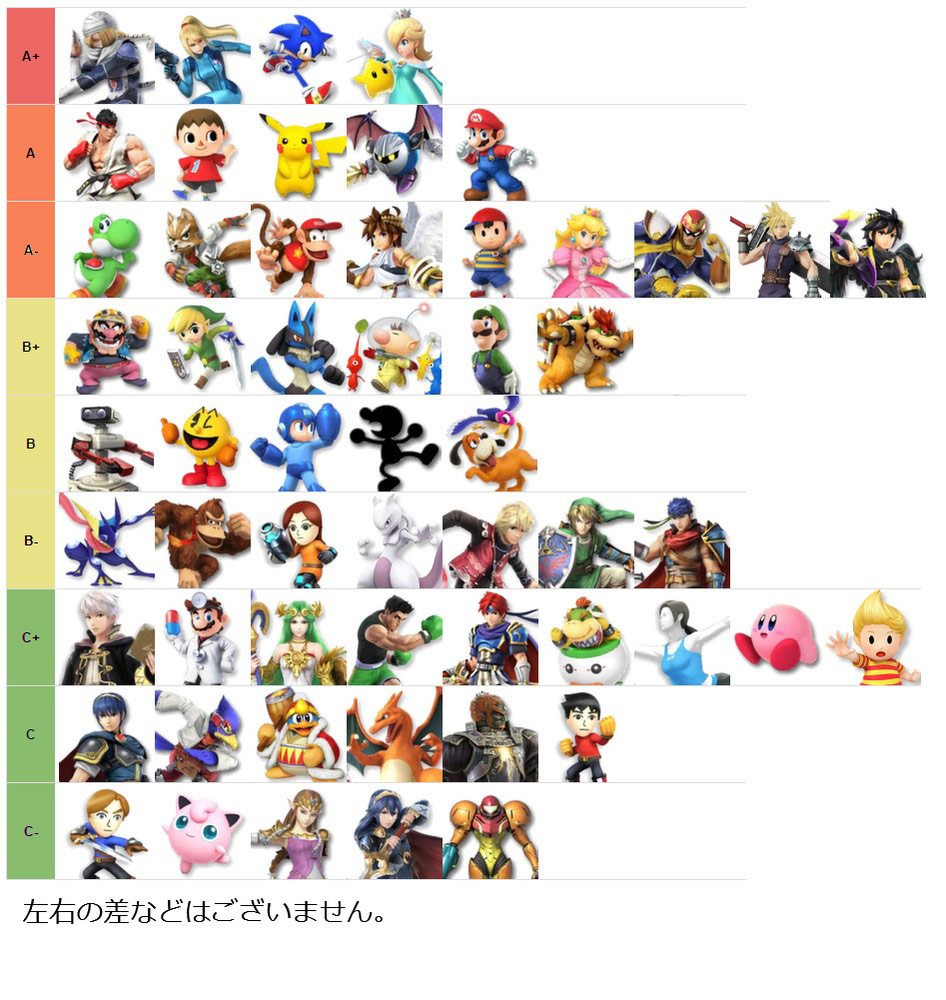 Japan's Super Smash Bros. 4 1.13 tier list 1 out of 1 image gallery