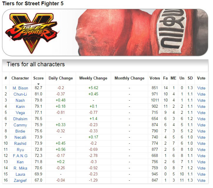 Street Fighter 5 tiers (02/26/2016) 1 out of 1 image gallery