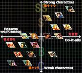 Nemo's Street Fighter 5 tier listings image #2