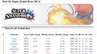 Sm4sh Tiers that Ally saw image #1