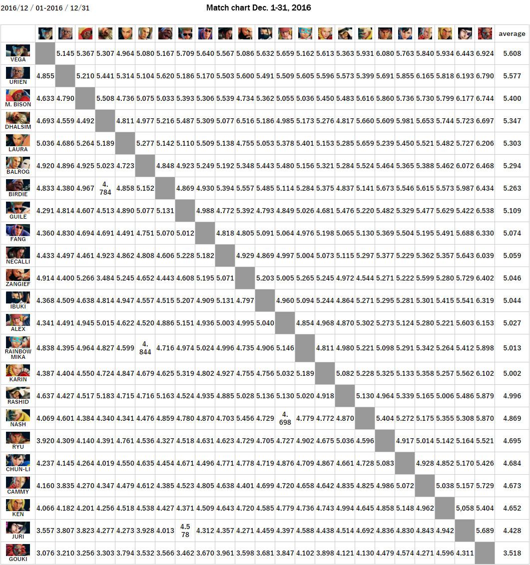 Tier list SFV  - Page 8 16_dec2016charusagesfv02
