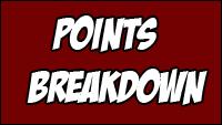 Curleh Circuit points breakdown image #1