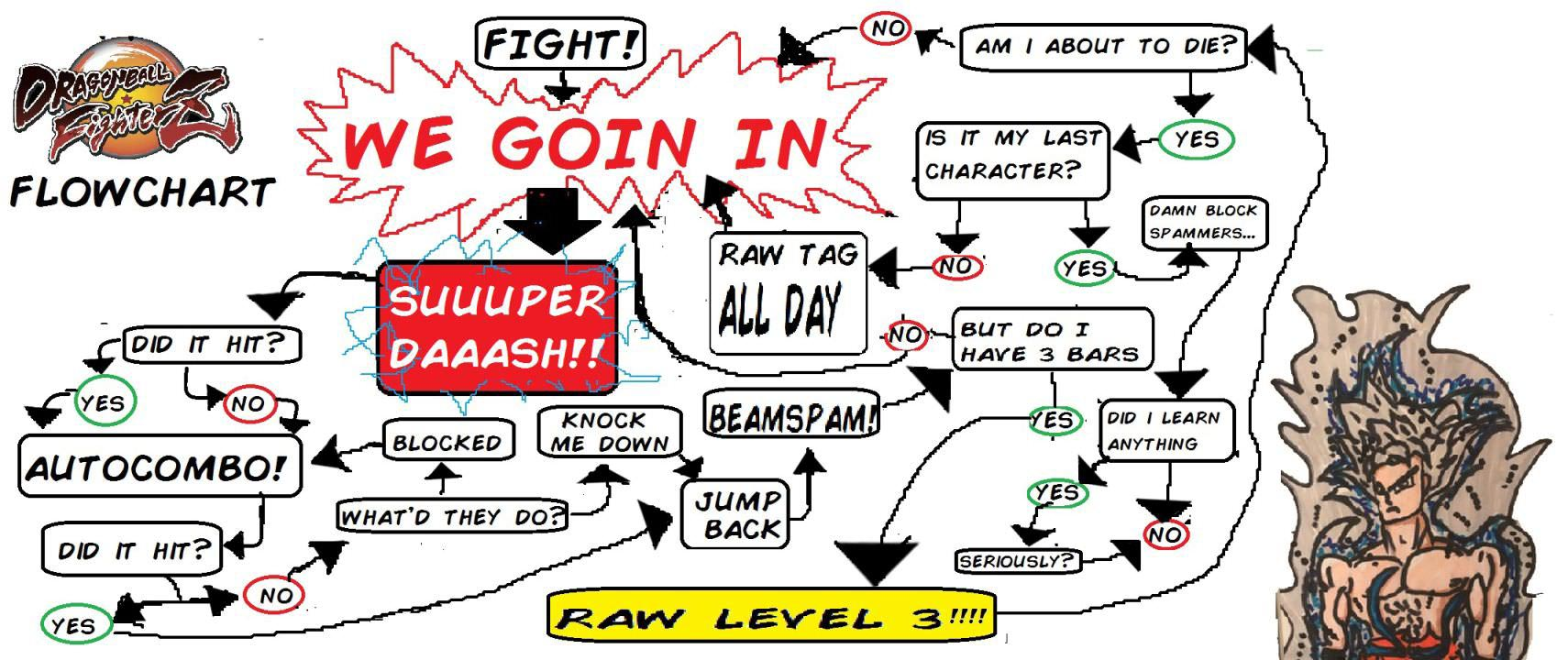 Dragon Ball FighterZ flowchart by WoolieVersus 1 out of 1 image gallery