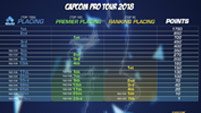 Capcom Pro Tour changes image #1
