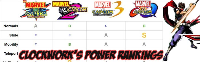 Other Capcom fighting games news, videos, tournament results