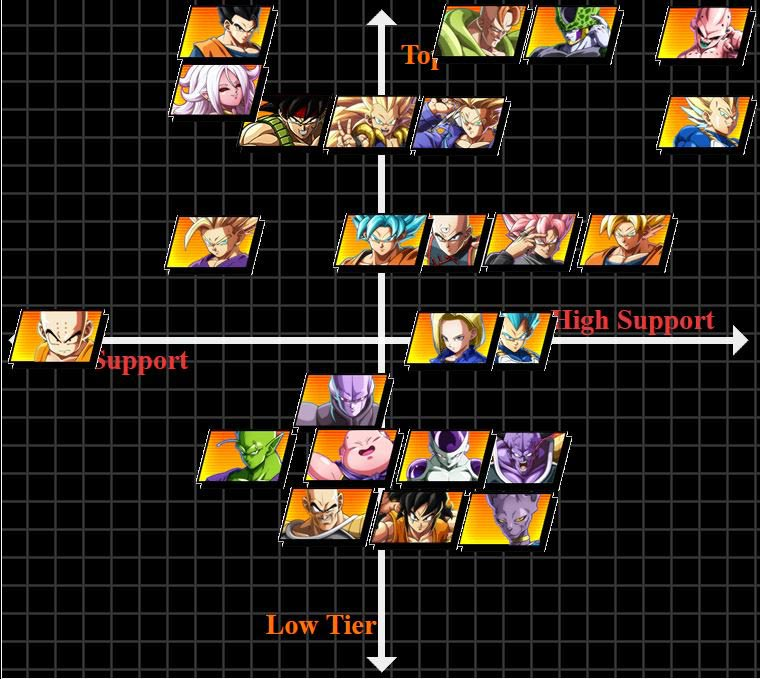 Nakkiel's DBFZ tier list 1 out of 1 image gallery