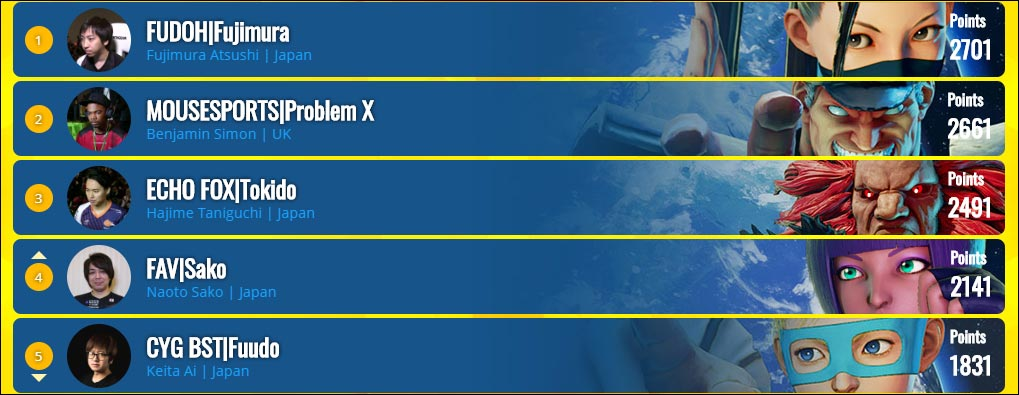 Capcom Pro Tour standings 1 out of 2 image gallery