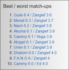 Zangief worst match ups / tier chart in Street Fighter 5: Arcade Edition 1 out of 2 image gallery