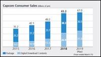 Capcom Consumer Sales image #1