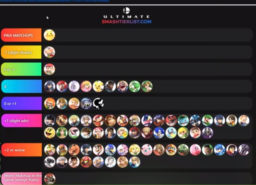 ESAM's 2.0.0 Super Smash Bros. Ultimate tier list 2 out of 2 image gallery