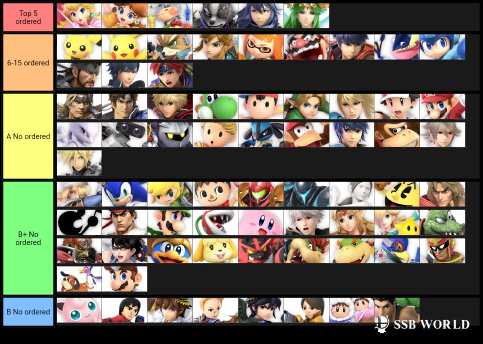 MKLeo's Super Smash Bros. Ultimate 2.0.0 Tier List 1 out of 2 image gallery
