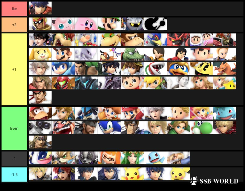 MKLeo's Super Smash Bros. Ultimate 2.0.0 Tier List 2 out of 2 image gallery
