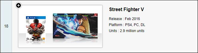 Street Fighter 5 sales now at 2.9 million 1 out of 2 image gallery