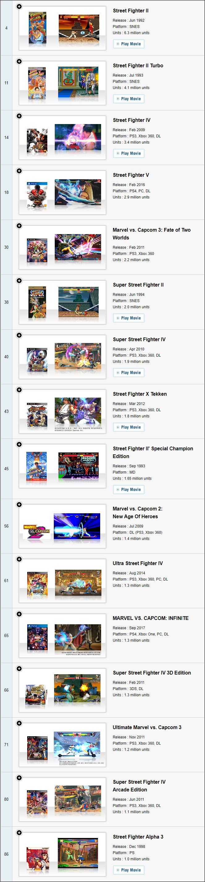 Street Fighter 5 sales now at 2.9 million 2 out of 2 image gallery