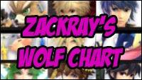 Zackray Wolf Match Up Chart image #1