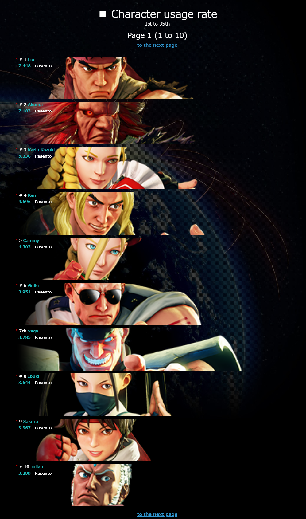 Street Fighter 5: Type Arcade Day 1 statistics 1 out of 5 image gallery