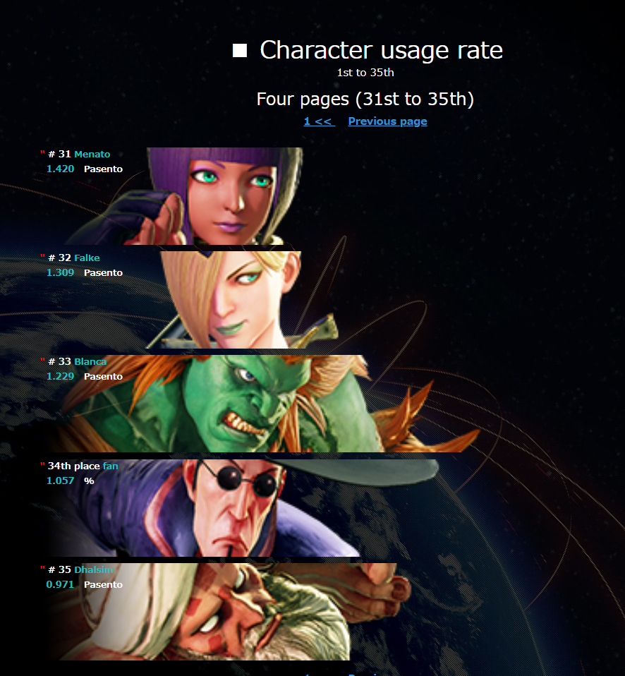 Street Fighter 5: Type Arcade Day 1 statistics 4 out of 5 image gallery