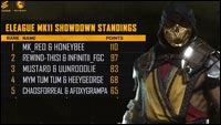 Mortal Kombat 11 ELEAGUE Showdown standings image #1