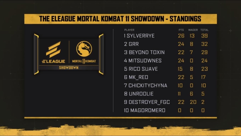 ELEAGUE Showdown week 2 rankings 1 out of 1 image gallery