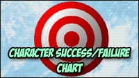 Target test success / failure chart for all characters image #1