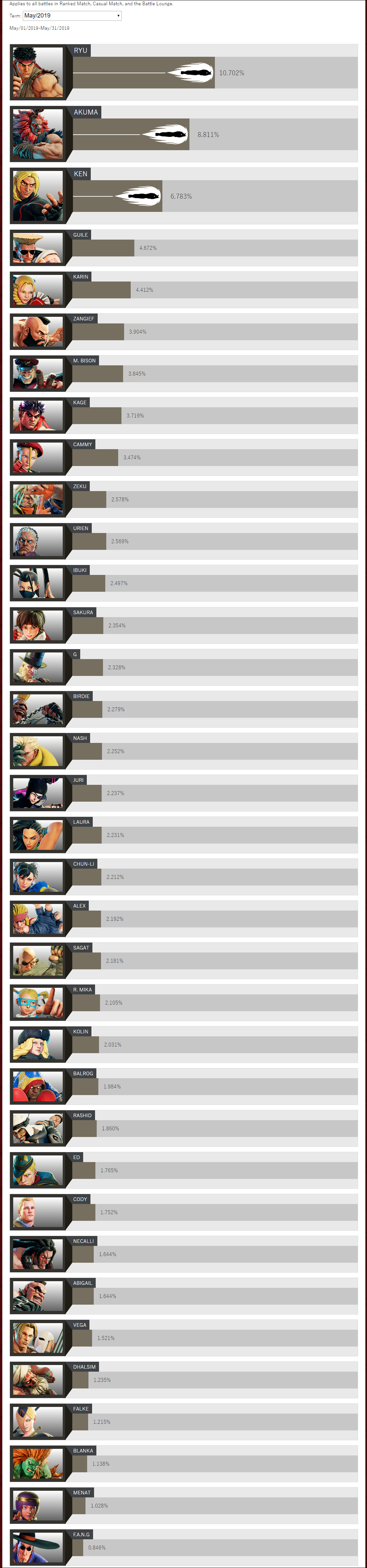 Street Fighter 5 May 2019 stats 1 out of 2 image gallery