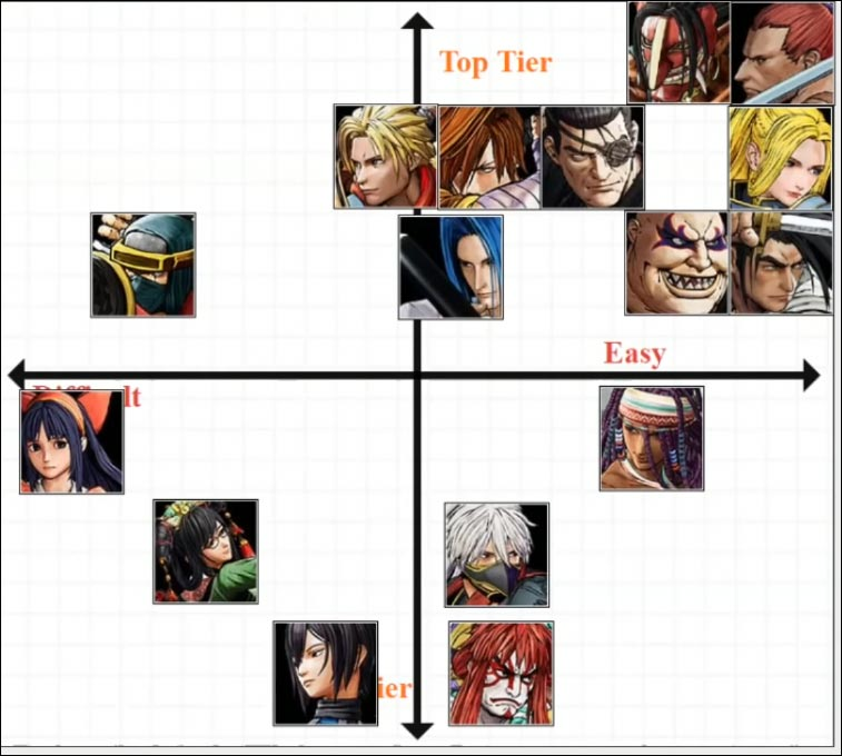 Jmcrofts's first Samurai Shodown tier list 1 out of 1 image gallery