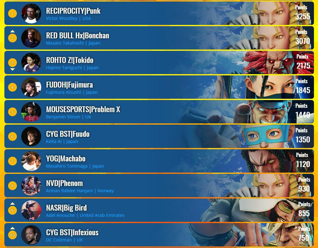 CPT Post EVO Standings 1 out of 1 image gallery