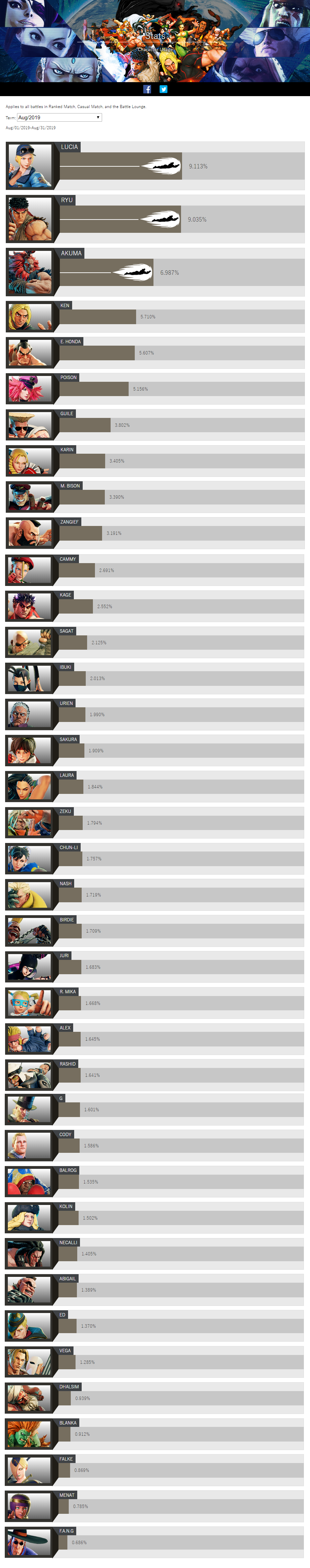 SF5 August stats 1 out of 2 image gallery