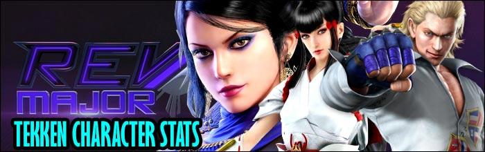 Kazumi And Steve Lead The Pack While Everyone Has A Pocket Zafina Tekken 7 Rev Major Character Usage Statistics